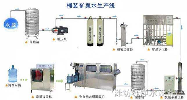 桶装矿泉水设备 -潍坊纯净水设备厂